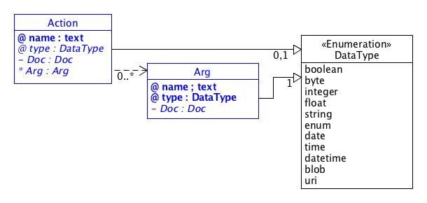 SDT/schema3.0/docs/images/Action.png