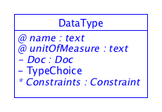 SDT/schema3.0/docs/images/DataType.png