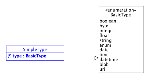 SDT/schema3.0/docs/images/SimpleType.png