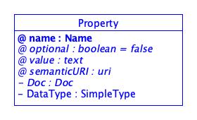 SDT/schema4.0/docs/images/Property.png