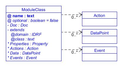 SDT/schema3.0/docs/images/MC.Action.DataPoint.Event.png