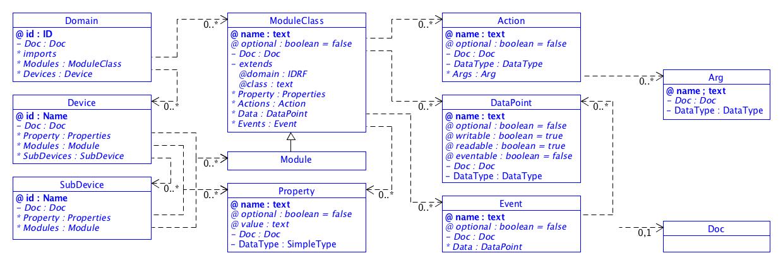 SDT/schema3.0/docs/images/SDT_UML_Basic_Elements.png