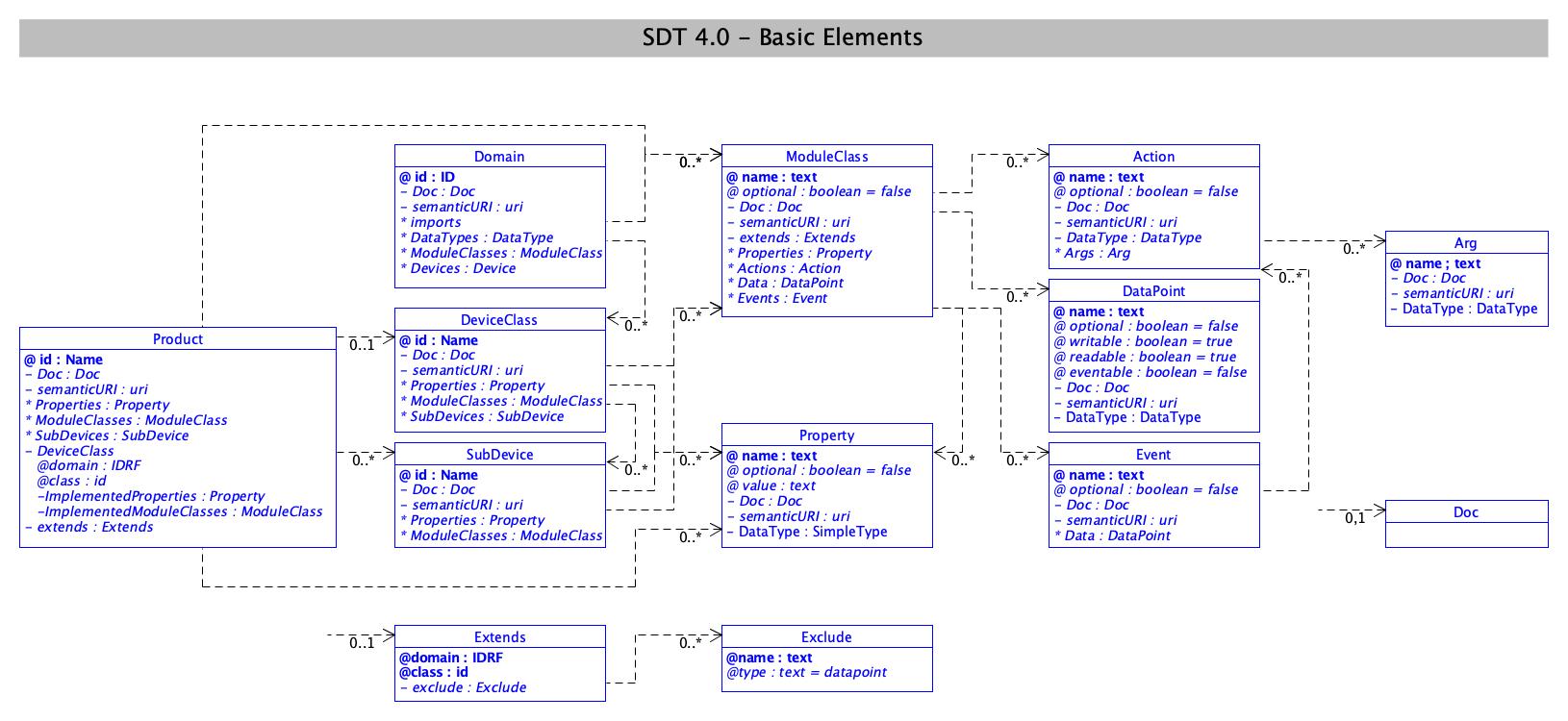 SDT/schema4.0/docs/images/SDT_UML_Basic_Elements.png