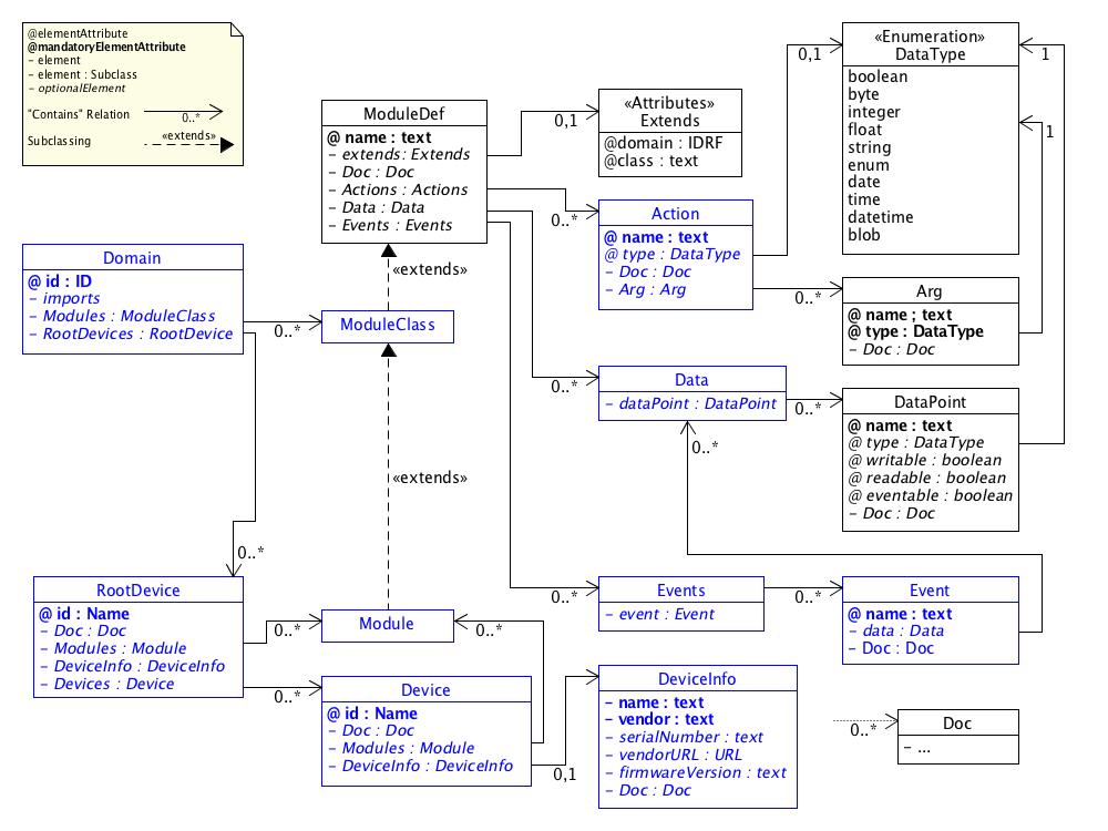 SDT/schema2.0/docs/images/SDT2.0_UML.png