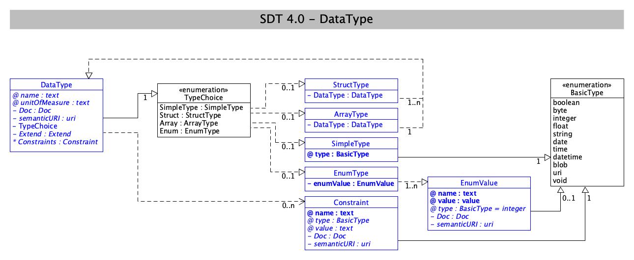 SDT/schema4.0/docs/images/SDT_UML_DataType.png