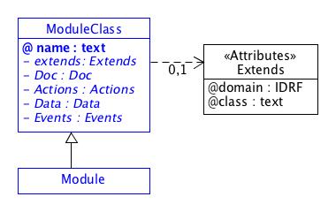 SDT/schema2.0/docs/images/ModuleClass.png