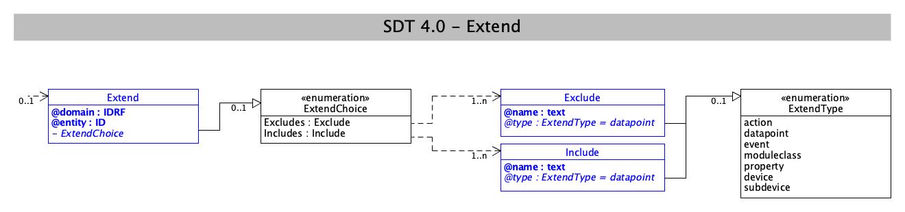 SDT/schema4.0/docs/images/SDT_UML_Extend.png