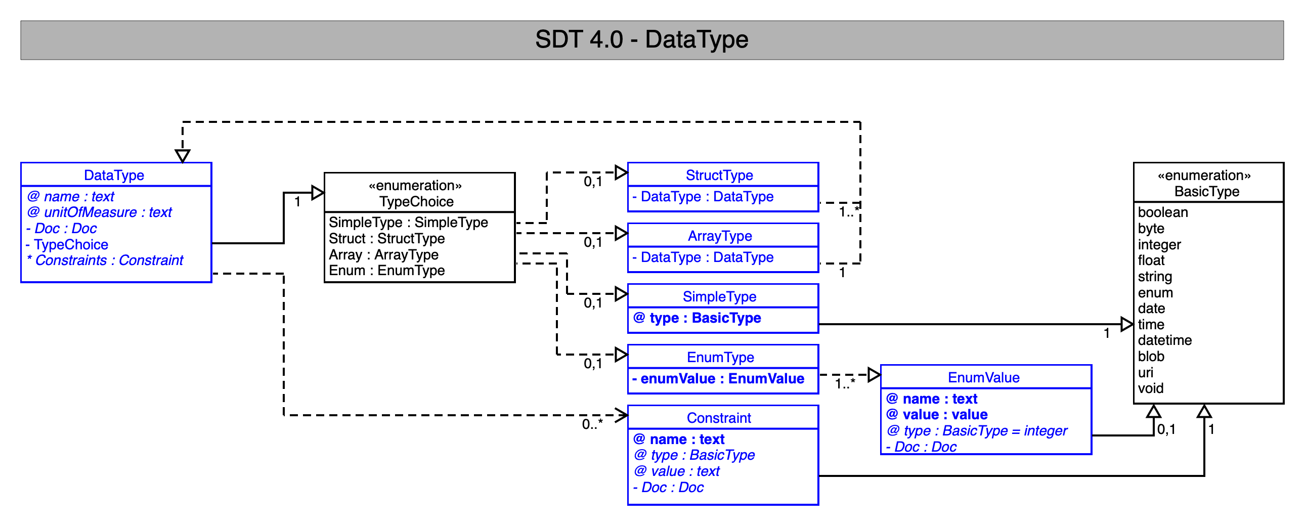 SDT/schema4.0/docs/images/SDT_UML_DataType.png