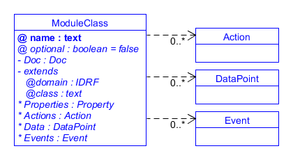 UML description of device functionality in terms of Actions, DataPoints and Events