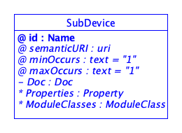 SDT/schema4.0/docs/images/SubDevice.png