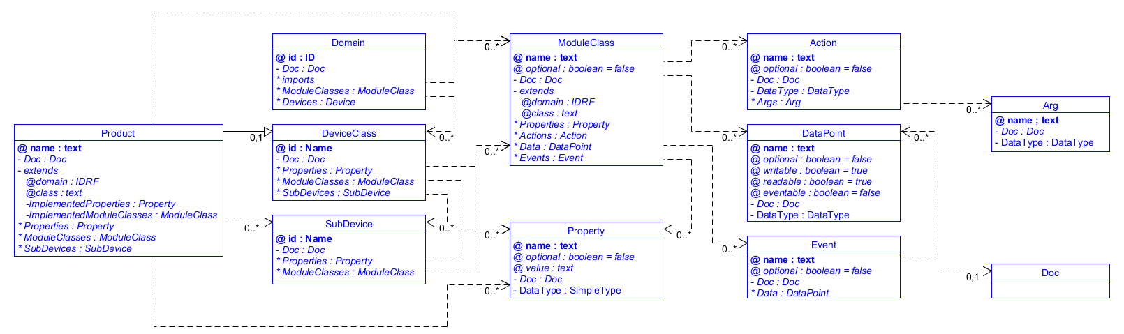 SDT/schema4.0/docs/images/SDT_simplified.png
