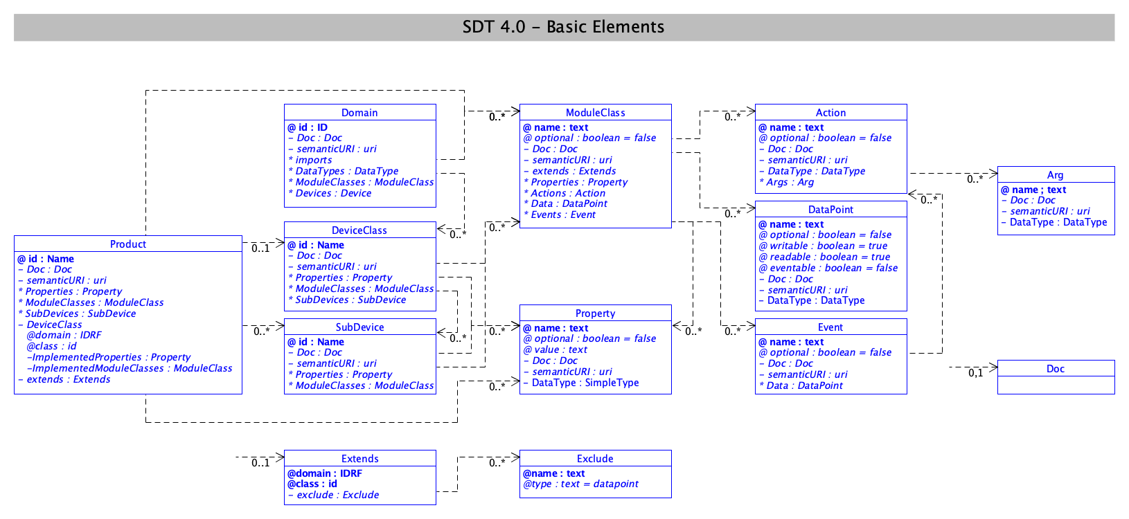 SDT/schema4.0/docs/images/SDT_UML_Basic_Elements.png