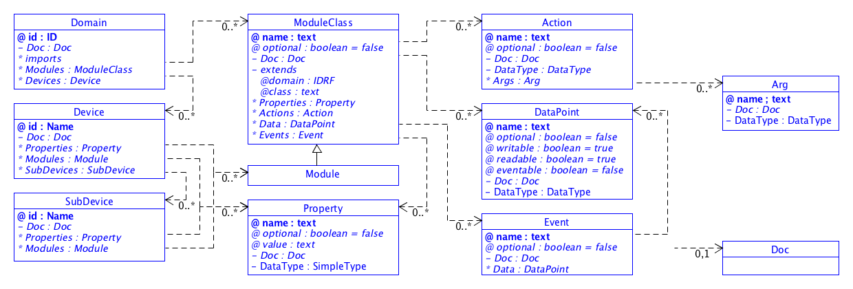 SDT/schema3.0/docs/images/SDT_UML_Basic_Elements.png