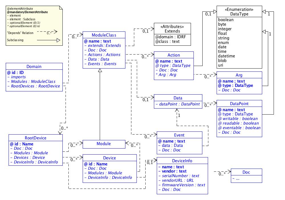 SDT/schema4.0/docs/images/SDT3.0_UML.png
