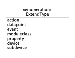 SDT/schema4.0/docs/images/ExtendType.png