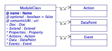 SDT/schema4.0/docs/images/MC.Action.DataPoint.Event.png