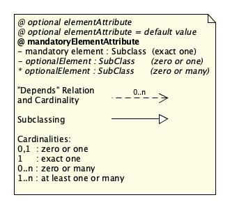 SDT/schema4.0/docs/images/SDT_UML_Key.png
