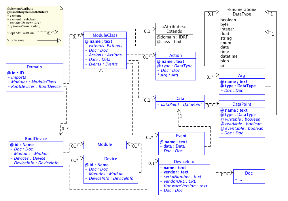 SDT/schema3.0/docs/images/SDT3.0_UML.png
