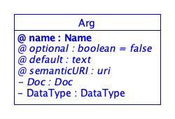 SDT/schema4.0/docs/images/Arg.png