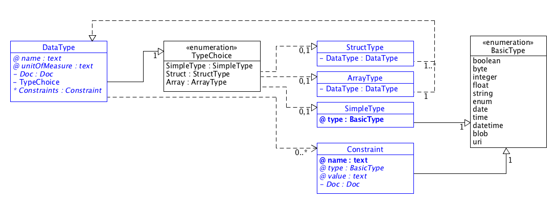 SDT/schema3.0/docs/images/SDT_UML_DataType.png