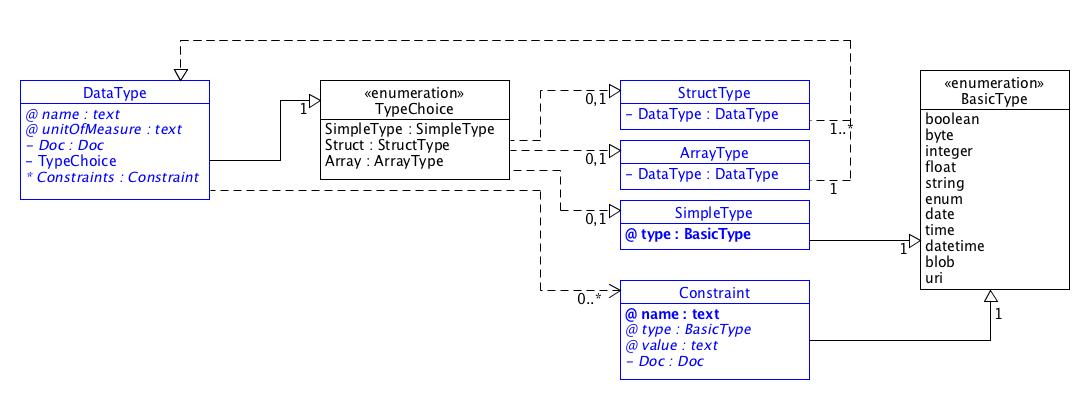 SDT/schema3.0/docs/images/SDT_UML_DataType.png
