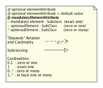 SDT/schema3.0/docs/images/SDT_UML_Key.png