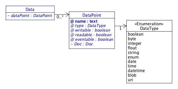 SDT/schema2.0/docs/images/Data.png